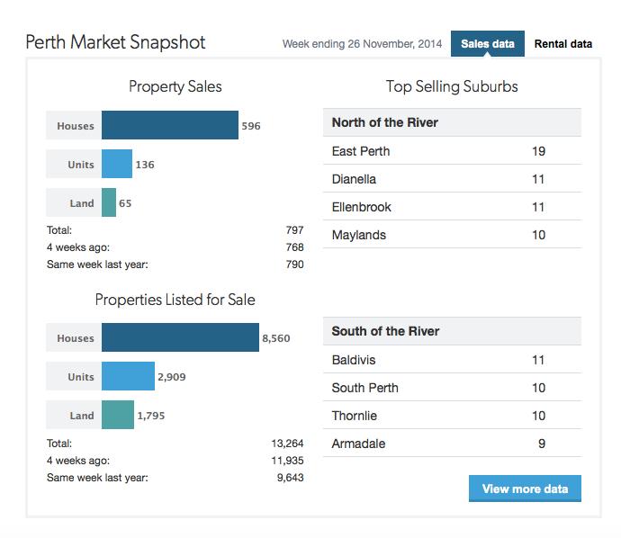 Market Snapshot – 2014 v 2013 ( 25/11/2014 )